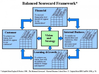 HOW DEEP IS YOUR LOVE – BALANCED SCORECARD TÌNH YÊU